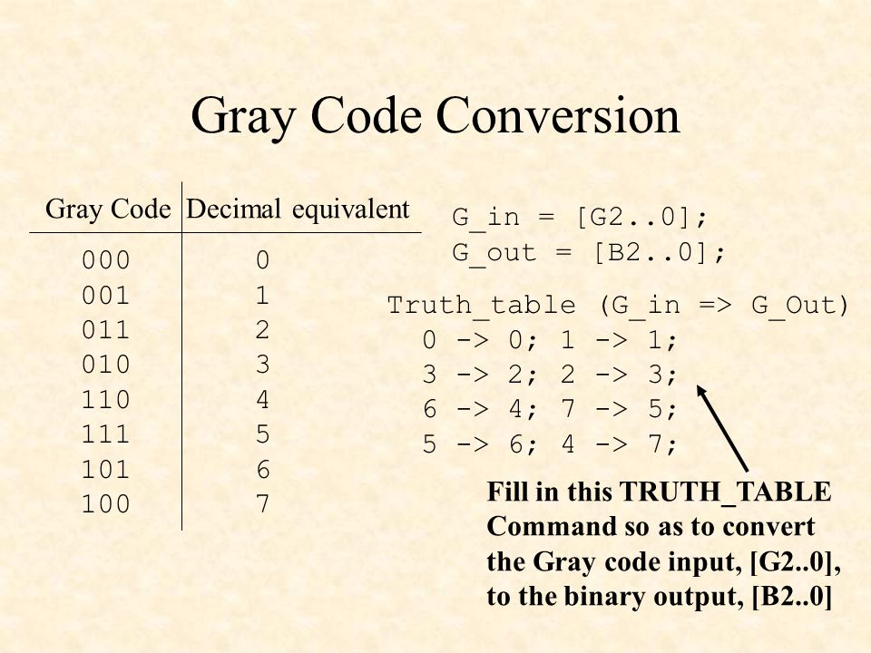 Gray Code Conversion Gray Code Decimal equivalent G_in = [G2..0];